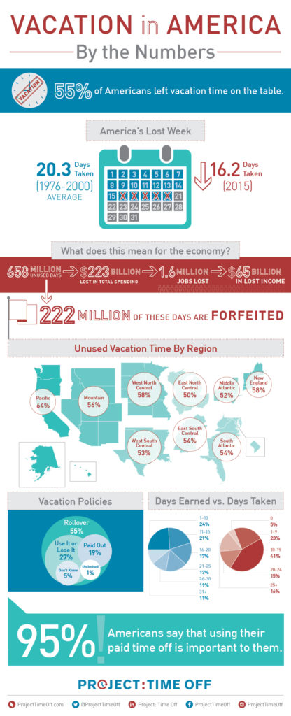 vacay_in_america-infographic